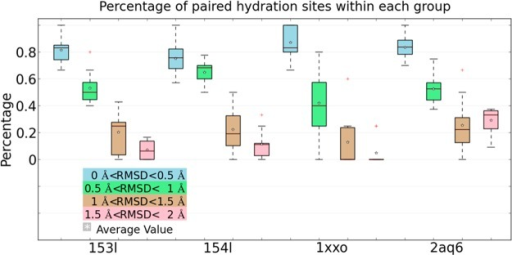Percentage of paired hydration sites out ofall predicted hydrationsites found in different RMSD groups of each protein system.