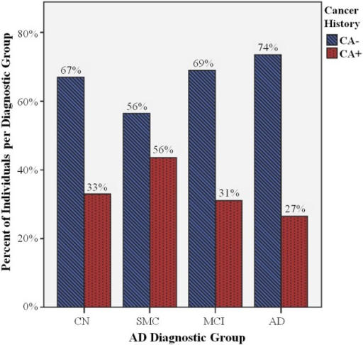 Percent of individuals with cancer history (CA+) per diagnostic group. There are significant differences in CA+ (blue striped bars) compared to individuals without cancer history (CA−, red dotted bars) between Alzheimer's disease (AD) diagnostic groups (P = 0.025), including cognitively normal controls (CN), and individuals with significant memory concerns (SMC), mild cognitive impairment (MCI), and AD. There is a smaller percentage of AD CA+, and a larger percentage of SMC CA+, compared to the CN CA+ percentage, while the MCI CA+/CA− ratio does not appear to be significantly different than CN CA+/CA−.