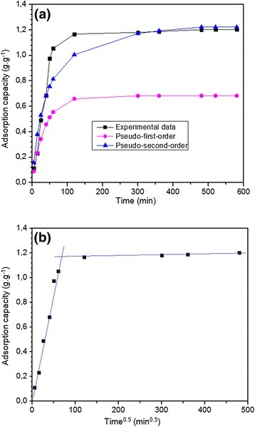 Adsorption kinetics of MB on membrane by (a) pseudo-first-order and pseudo-second-order, and (b) intra-particle models kinetic was plotted. In this experiment, dye molecules from a 0.3 g.L−1 dye solution (250 ml) with a pH of 7.1 at 20°C were taken up by 0.06 g of the membrane.