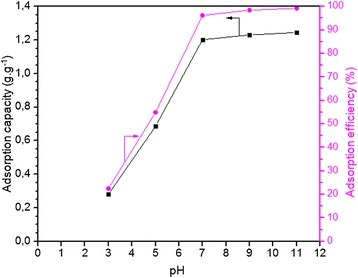 Effect of pH on the MB adsorption capacity (g.g−1) and efficiency (%) of membrane was plotted. In these experiments, 0.06 g of membrane adsorbed dye molecules from a 0.3 g.L−1 dye solution (250 ml) at 20°C for 8 hours.