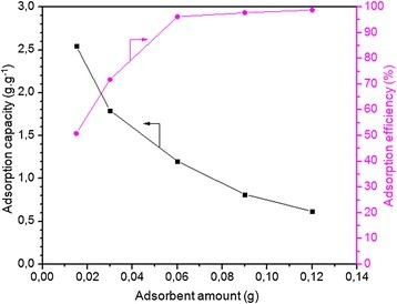 Effect of adsorbent amount on the MB adsorption capacity (g.g−1) and efficiency (%) of membrane was plotted. In these experiments, the membrane adsorbed dye molecules from a 0.3 g.L−1 dye solution (250 ml) with a pH of 7.1 at 20°C for 8 hours.
