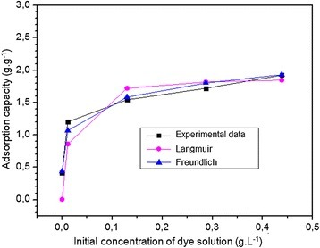 Adsorption isotherm of MB on onion membrane by Langmuir and Freundlich were plotted. In these experiments, 0.06 g of the membrane adsorbed dye molecules from a dye solution (250 ml) with a pH of 7.1 at 20°C for 8 hours.