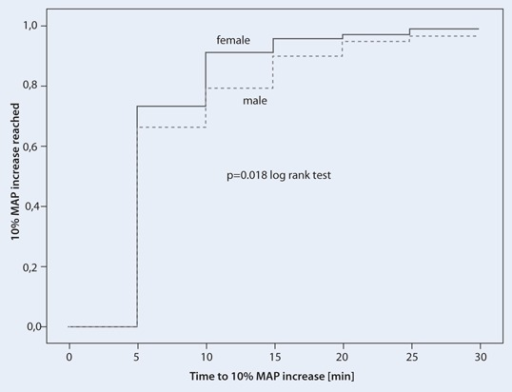 Kaplan–Meier analysis of the time to 10 % mean arterial pressure (MAP) increase in male (dotted line) and female (solid line) patients after cafedrine/theodrenaline injection at time point 0 (p = 0.018, log-rank test)