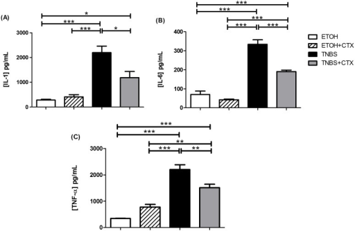 Secretion of pro-inflammatory cytokines in colonic tissue homogenates of TNBS-mice treated or not with CTX.Production of IL-1β (A), IL-6 (B) and TNF-α (C) was measured in homogenates of colonic segments by ELISA. The results represent the mean of the cytokine secretion in individual mice/group ± SEM. * p<0.05, ** p<0.01 and *** p<0.001 (n = 4–5 animals/group).
