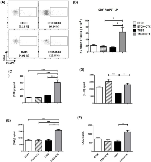 Analysis of CD4+FoxP3+ cells and anti-inflammatory mediators in TNBS-mice treated or not with CTX.Cell suspensions were prepared from lamina propria of distinct experimental groups after 4 days of TNBS-induced colitis for the analysis of CD4+FoxP3+ cells by flow cytometry. The samples were prepared from a pool of cells from 4–5 animals/group performed in duplicate. The results are from 2 independent experiments. (A) Representative dot plots of CD4+FoxP3+ cells in the lamina propria obtained from distinct experimental groups. (B) Results of CD4+FoxP3+ cells expressed as a mean of the absolute number of cells in duplicate of 2 independent experiments ± SEM. Secretion of TGF-β (C) and IL-10 (D) in colonic tissue homogenates determined by ELISA. Production of PGE2(E) and LXA4(F) was performed by ELISA in colonic tissue homogenates. The results represent the mean obtained in individual mice/group ± SEM. * p<0.05, ** p<0.01 and *** p<0.001; (n = 4–5 animals/group).