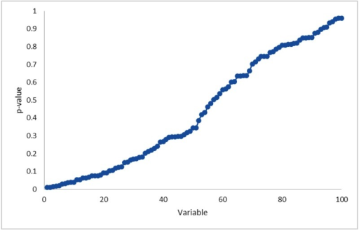Statistical significance of Kaplan-Meier analysis for 100 random variables using the optimum cut-off approach.The variables are ordered by increasing p-values. Overall 10% of the random variables are statistically significant predictors of survival.