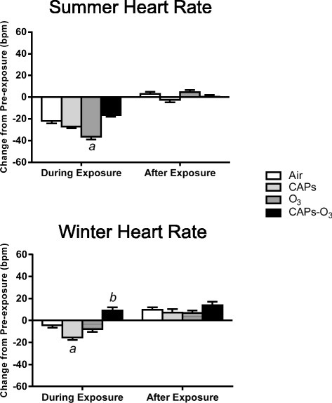 "Mean change in Heart rate (HR) from pre-exposure values during summer and winter exposures. HR values for each animal at each time point during exposure or after exposure were subtracted from corresponding time-matched pre-exposure baseline data, which was recorded while the animals were either in the chamber (for ""during exposure"" data) or in their home cages (for ""after exposure"" data). Values represent mean change in HR in beats per minute ± standard error of the mean (n = 6). a - significantly less than filtered air control (p < 0.05). b - significantly greater than filtered air control (p < 0.05)."