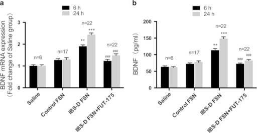 IBS-D fecal supernatants (FSN) elevated expression of BDNF in Caco-2 cells.(a) BDNF mRNA levels. (b) BDNF protein levels. Preincubation of IBS-D FSN with FUT-175 significantly attenuated the effect of IBS-D FSN on BDNF expression in Caco-2 cells. (**P < 0.01, ***P < 0.001 vs. saline; ##P < 0.01, ###P < 0.001 vs. saline).