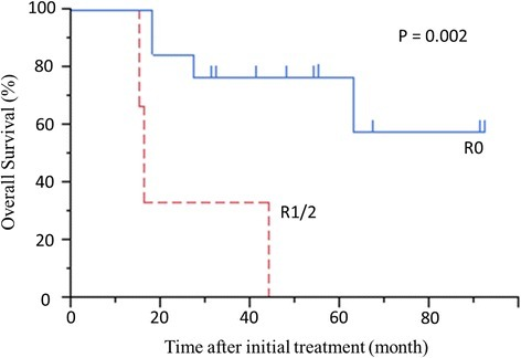 Overall survival beginning at initial treatment in patients with R0 resection or R1/2 resection. P = 0.002