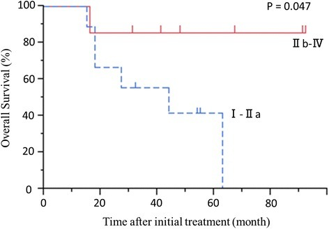 Overall survival beginning at initial treatment in patients with Evans grade I-IIa or grade IIb-IV. P = 0.047