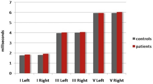 Comparison between patients with autism (red bars) and controls