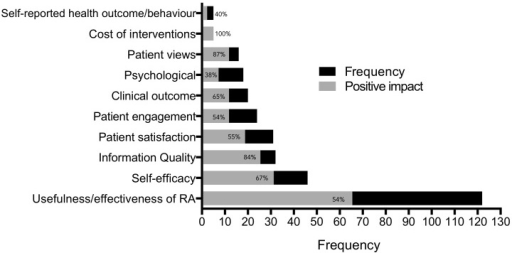 The frequency of patient outcomes (black bars) against frequency of positive change (gray bars); eg, usefulness/effective of record access (RA) has been investigated 122 times as an outcome measure with only 66 of those investigations reporting a positive impact (gray bar). We therefore infer that the proportion of black on the horizontal bars illustrates that there are studies that have found RA to have a negative impact or at least no impact on the outcome factors.