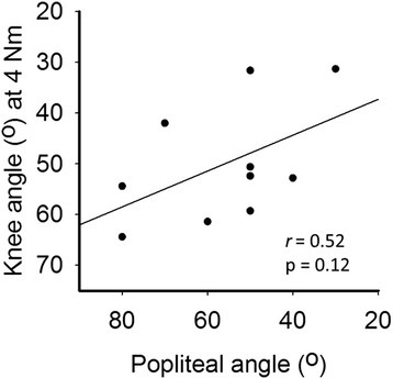 Correlation between popliteal angle and hand-held dynamometry in SCP X-axis: popliteal angle. Y-axis: knee angle at 4 Nm measured with hand-held dynamometry. (n=10)