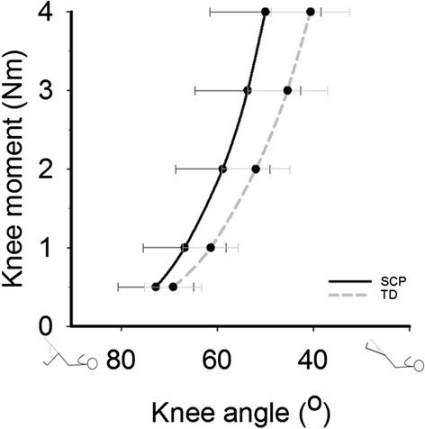 Differences of knee moment-angle characteristics of SCP and TD children. Black line: knee-moment-angle characteristics of SCP children (n=10). Grey line: knee-moment-angle characteristics of TD children (n=9). Values are means±SD