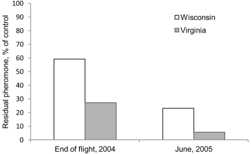 Residual amount of pheromone left in Hercon Disrupt® II plastic flakes after 10 weeks of exposure during the summer flight period and in the following year in VA and WI. The residual amounts of disparlure are shown as percentages based on control dispensers.