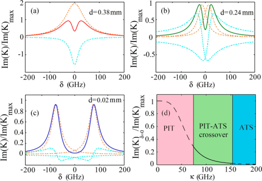 PIT, PIT-ATS crossover, and ATS in the plasmonic metamaterial.(a) The dashed (dotted-dashed) line is the result of the first (second) Lorentzian term in Eq. (8). The solid line is the sum of the two Lorentzian terms, giving the absorption spectrum Im(K) in the weak coupling (PIT) region (d = 0.38 mm). (b) The dashed-dotted lines denote the first two Lorentzian terms in Eq. (9); the dashed lines denote the third and fourth terms in Eq. (9). The solid line is the sum of the all four terms, giving Im(K) in the intermediate coupling (PIT-ATS crossover) region (d = 0.24 mm). (c). The same as (b) but with d = 0.02 mm, giving Im(K) in the strong coupling (ATS) region. (d) Transition from PIT to ATS when κ changes.