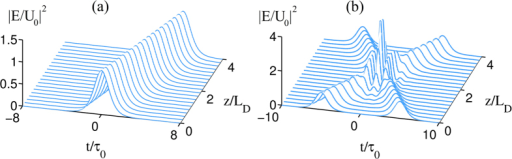 Propagation of the soliton and the interaction between two solitons.(a) The radiation intensity /E/U0/2 of the soliton as a function of t/τ0 and z/LD. (b) The collision between two solitons.