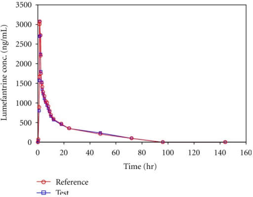 Mean concentration versus time profile of lumefantrine in human plasma from sixty subjects receiving a single oral dose of 120 mg lumefantrine tablet as test and reference.