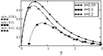 Velocity profiles for different values of t at , , , , , , , , , ,  for cosine oscillation