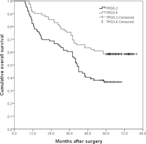 Overall survival (OS) curves of tumor regression grade (TRG) 0–2 cases and TRG3-4 cases.The 1-, 3-, and 5-year OS of TRG0-2 cases were 82%, 60% and 37%, and of TRG3-4 cases were 91%, 76% and 59%, respectively (P = 0.002).