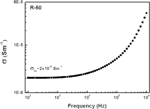 Conductivity vs frequency curve for R-50 glass-ceramic at 400 °C.