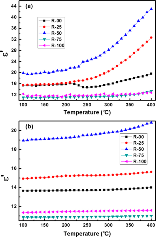 Variation in dielectric permittivity with temperature for the glass-ceramics at (a) 1 kHz (b) 1 MHz.