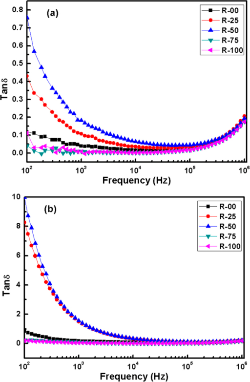 Tanδ vs frequency plots for the glass-ceramics at (a) 250 °C (b) 350 °C.
