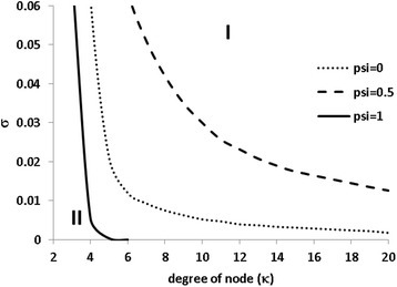 The effect of the degree on the oscillatory phase under three levels of cross-immunity. Region I is for constant endemics where the number of new infections is balanced by the number of recoveries and region II for the oscillatory epidemics. The transmission rate is λ = 10 and the birth rate is μ = 0.0005
