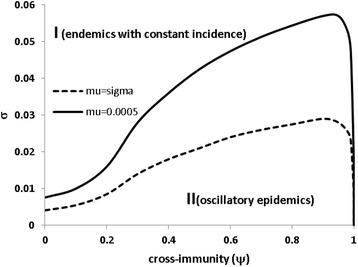The effect of cross-immunity on the oscillatory phase. The parameter area for cycling epidemics (II) increases with cross-immunity but reduces rapidly when cross-immunity becomes complete. Other parameters: κ = 8, λ = 10 and two birth rates are assumed: μ = 0.0005 (solid line) and μ = σ (dashed line). In the later situation the threshold waning rate of immunity nearly halves, which indicates that most of individuals stay in the recovery and immune compartments