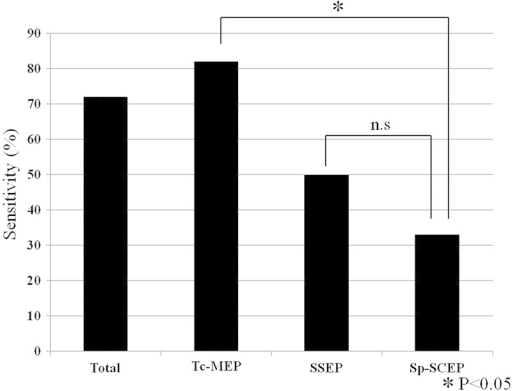 Sensitivity rate for single-modality monitoring group. Abbreviations: n.s., not significant; Sp-SCEP, spinal cord evoked potential after stimulation to the spinal cord; SSEP, somatosensory evoked potential; Tc-MEP, transcranial electrical stimulation motor evoked potential.
