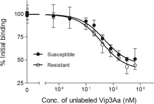 Binding of 125I-Vip3Aa to BBMV from resistant and susceptible H. armigera at increasing concentrations of unlabeled Vip3Aa.Each data point represents the mean of at least two independent replicates.