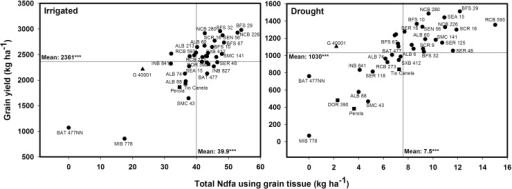 Identification of genotypes that combine greater total nitrogen derived from the atmosphere in kg ha−1 estimated using grain tissue (TNdfa-G) with superior grain yield under irrigated and drought conditions when grown in a Mollisol at CIAT-Palmira, Colombia. Higher TNdfa-G genotypes with greater grain yield were identified in the upper, right hand quadrant. Genotypes identified with symbols of (■) are commercial varieties and with a symbol of (▲) is P. acutifolius.