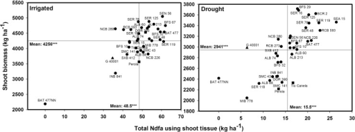 Identification of genotypes that combine greater total nitrogen derived from the atmosphere in kg ha−1 estimated using shoot tissue (TNdfa-SH) with superior grain yield under irrigated and drought conditions when grown in a Mollisol at CIAT-Palmira, Colombia. Higher TNdfa-SH genotypes with greater grain yield were identified in the upper, right hand quadrant. Genotypes identified with symbols of (■) are commercial varieties and with a symbol of (▲) is P. acutifolius.