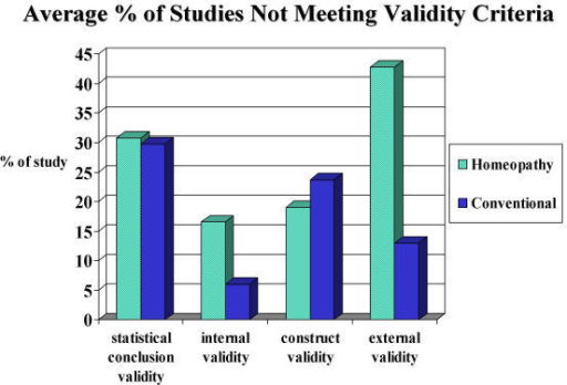 Average % of studies Not Meeting Validity
