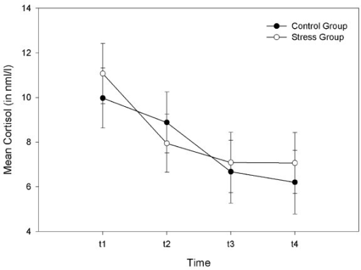 Cortisol results. Time course of mean cortisol levels (LSM and SE) for each group.