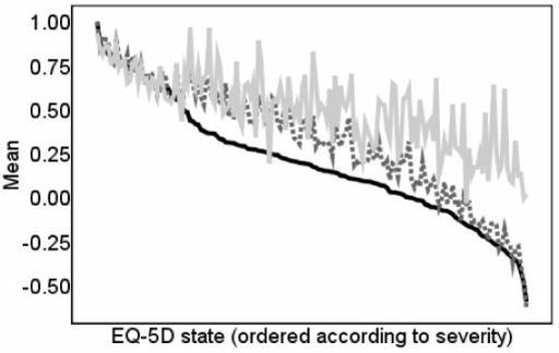 Observed and predicted EQ-5D scores: Using EQ-5D tariff re-estimated without an N3 term using the MVH data.  EQ-5D score  Reestimated EQ-5D score  Predictions using reestimated EQ-5D score