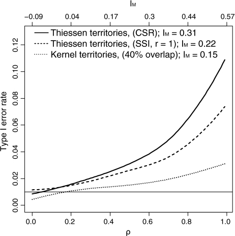 Type I error rate for α = 0.01 (indicated by the thinhorizontalline) of Pearson correlation coefficients for three classes of territory models as a function of the spatial autocorrelation coefficient ρ of a simultaneous autoregressive process (spatially autocorrelated covariate). For comparison IM is shown on the upper x-axis