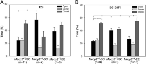Environmental Enrichment restores a normal behavior in the plus maze test.A, In the elevated plus maze, significant increases in the percentage of time spent in open arms were seen in Mecp2−/y-SC (129 genetic background) compared with Mecp2+/y-SC mice. This phenotype is reversed in the Mecp2−/y-EE mice. B, In a B6129 F1 genetic background, Mecp2−/y-EE mice showed a behavior indistinguishable from the Mecp2+/y-SC mice. Mean ± SEM are presented. Two way ANOVA (genotype×condition) demonstrated differences in the mean values among the different levels of Genotype (F = 10.705; p = 0.003) and condition (F = 7.516; p = 0.011). Post hoc Student's t test detected statistical differences between groups, *: p<0.05.