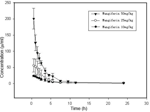 Mean level of mangiferin in rat blood after mangiferin administration (10, 25, and 50 mg/kg, i.v.). Data are expressed as mean±SEM (n=6). The concentration-time data after a single intravenous administration of 10, 25, or 50 mg/kg showed that the major parameters were correlated positively with the dosage given. The mean plasma concentration–time profile is illustrated here.