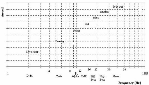 Standard classification of dominant EEG activity and the correlated mental states i.e. arousal. Note log scale on the abscissa and absence of scale on the ordinate.