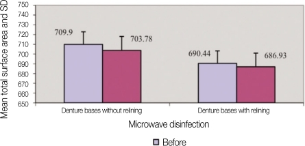 Effect of microwave disinfection on dimensional stability of denture bases without and with relining.