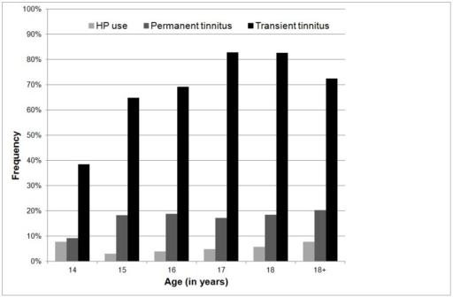 Tinnitus prevalence.Tinnitus prevalence (temporary as well as permanent) and HP use per age category.