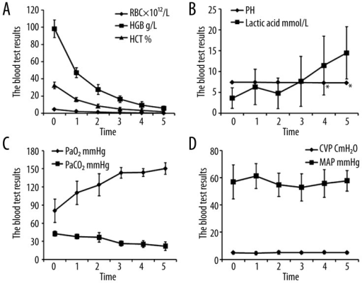 The effects of repeated bloodletting on the results of whole blood tests, blood gas analyses, mean arterial pressure, and central venous pressure. (A) Repeated bloodletting was associated with progressive reductions in red blood cell count (RBC), hemoglobin concentration (HGB), and hematocrit (HCT%). (B) Repeated blood loss resulted in an increase in blood lactic acid concentration and a decrease in pH. (C) Bloodletting resulted in a progressive increase in the arterial partial pressure of oxygen (PaO2), and a progressive decrease in the arterial partial pressure of carbon dioxide (PaCO2). (D) Blood loss was not associated with changes in mean arterial pressure (MAP) or central venous pressure (CVP). Data are presented as mean ± standard deviation, * P<0.05.