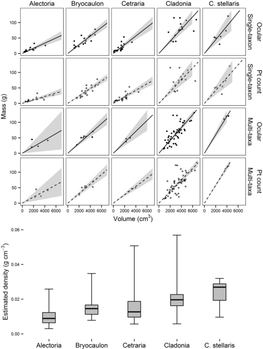 Biomass-volume relations and bulk density distributions for dominant forage lichen taxa in northwestern Alaska.Regressions were fitted using either single-taxon sampling (top two rows) or multi-taxa samples (bottom two rows). Lines indicate fitted model slopes (see Table 2 for estimates), while grey polygons indicate 95% confidence intervals. In the bottom panel, the distribution of estimated bulk density (all methods, grey boxes) for 144 lichen samples from northwestern Alaska is shown, where dark bars in boxes are median values, boxes represent the interquartile range of data values, and whiskers are the maxima/minima within each group. Mean bulk density differs among all species groups (F-test p<0.0001) except the pairwise comparisons among Bryoria – Cetraria and Cladonia – C. stellaris (for all others, p<0.05 or less from Tukey HSD test).