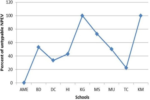 Frequency of untypable NPEVs in the nursery schools