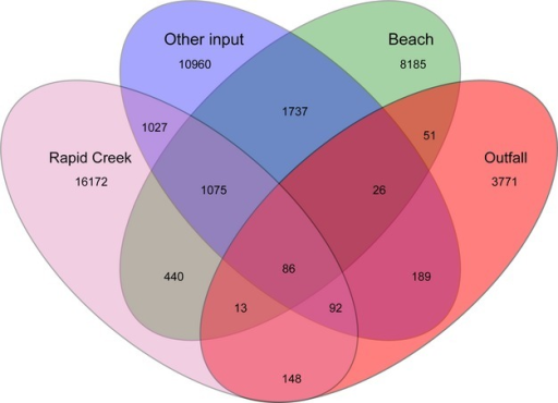 Venn diagram of shared OTUs (97% similarity) between site types. Lake Alexander was not drawn as it had a very similar OTU profile to the beaches. OTU, operational taxonomic units.