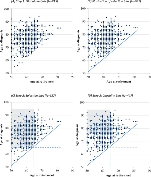 Distribution of the age at diagnosis of Alzheimer's disease according to age at retirement (N = 815).