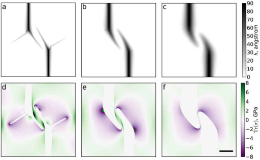 Wrinkle interaction tests on multilayers illustrate how avoiding pairs evolve with sheet thickness.Shown here are height maps for (a) 2-, (b) 5-, and (c) 10-layer graphene sheets. Panels (d–f) show the corresponding trace of the stress tensor outside the wrinkles. To make the shapes of wrinkles clearer, their interiors (defined by a height threshold of 2 Å) are left white. The nucleus separations are X = Y = 160 nm. All images have the same scale; the scale bar in panel (c) represents 100 nm.