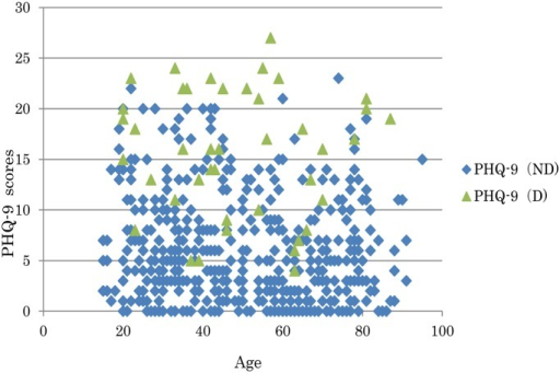 The relationship between the age and PHQ-9 total scores of the patients.ND: non-depressed, D: depressed.