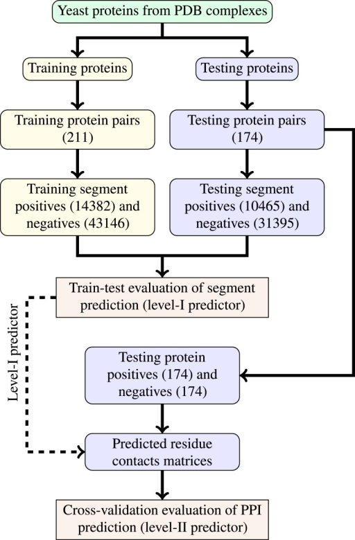 Schema of train-test split for evaluation of trained classifiers.Numbers of examples used in each step are given in parentheses.